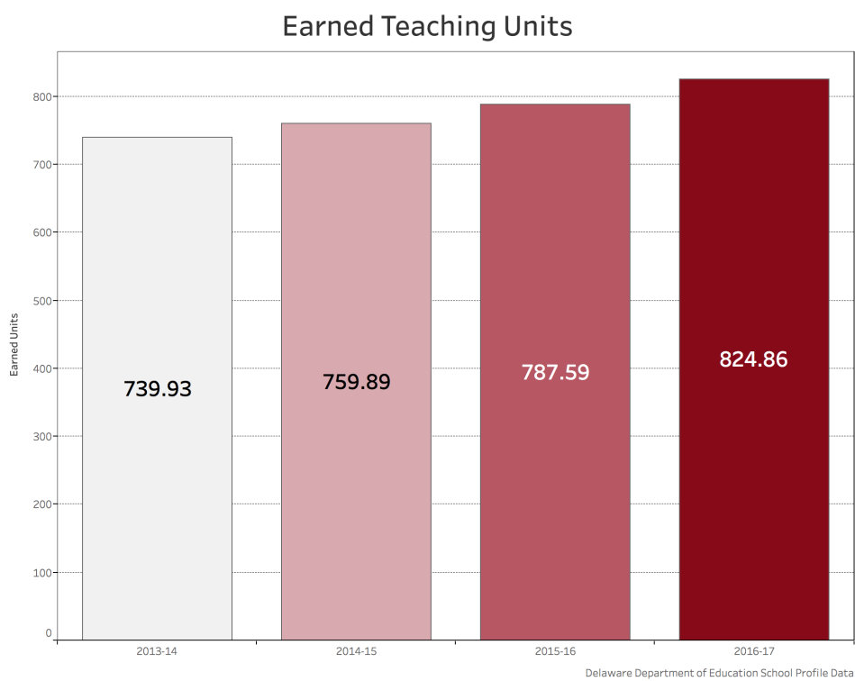 colonial_earned_teaching_units