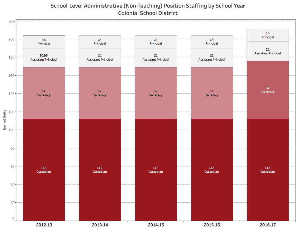 colonial_school_non-tch_admin_staffing_by_year
