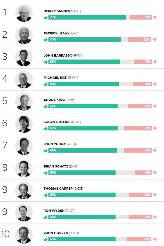 Carper.Poll